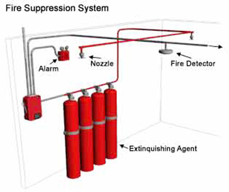 Fire Extingushers Fire Security System Fire Safety Fire